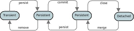 JPA Persistence Guide (v5 2)